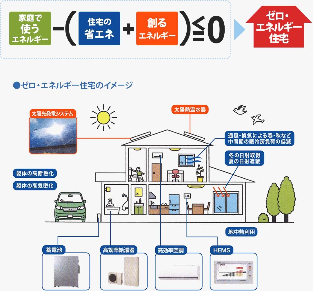 ゼロ・エネルギー住宅のイメージ